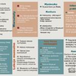 Oferta edukacyjna Muzeum narok szkolny 2019/2020